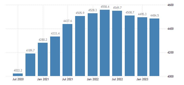 estonia gdp main components final consumption expenditure eurostat data