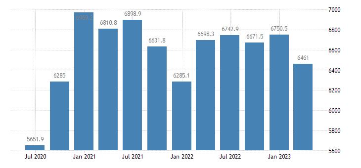 estonia gdp main components final consumption expenditure gross capital formation eurostat data