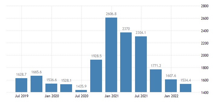 estonia gdp main components gross fixed capital formation eurostat data