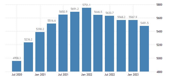 estonia gdp main components gross value added eurostat data