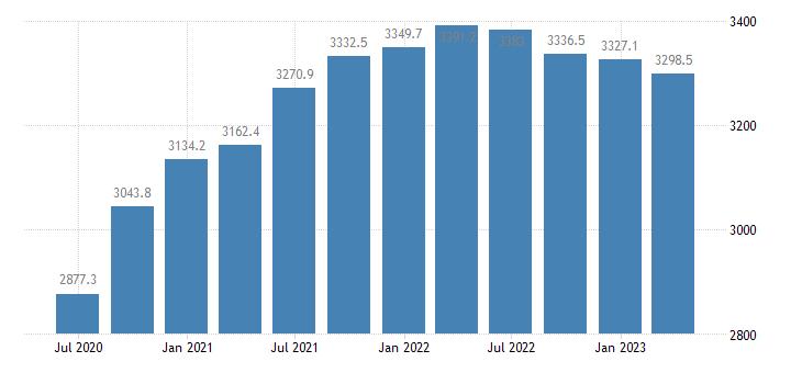 estonia gdp main components household npish final consumption expenditure eurostat data