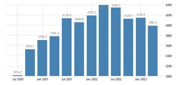 estonia gdp main components imports of goods eurostat data