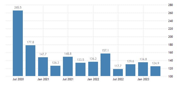 estonia gdp main components subsidies eurostat data