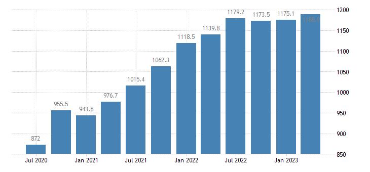 estonia gdp main components taxes on production imports eurostat data