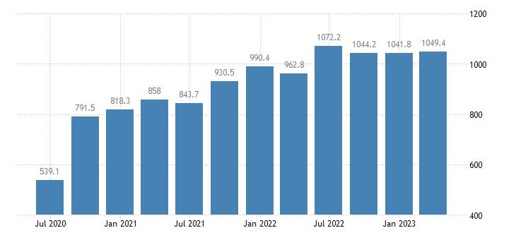 estonia gdp main components taxes on production imports less subsidies eurostat data