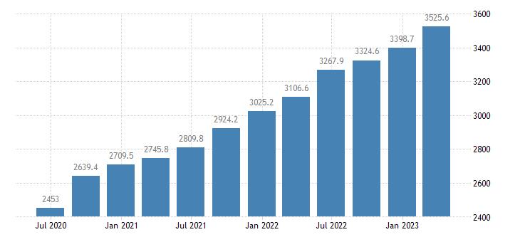 estonia gdp main components wages salaries eurostat data