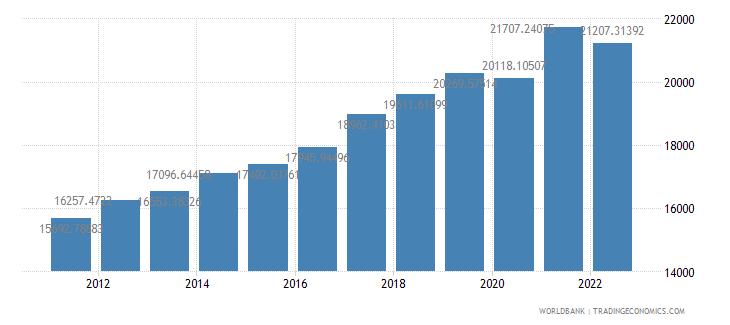estonia gdp per capita constant 2000 us dollar wb data