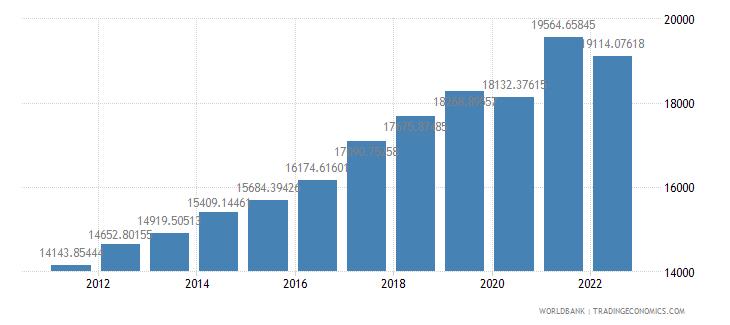 estonia gdp per capita constant lcu wb data