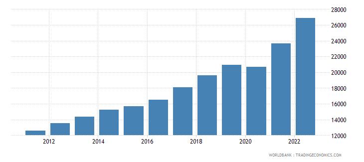 estonia gdp per capita current lcu wb data