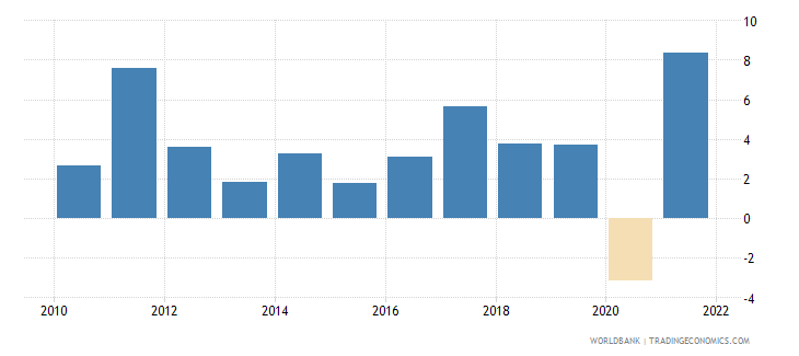 estonia gdp per capita growth annual percent wb data