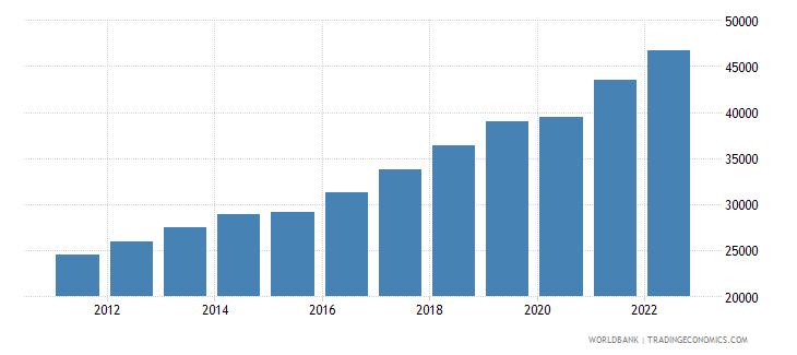 estonia gdp per capita ppp us dollar wb data