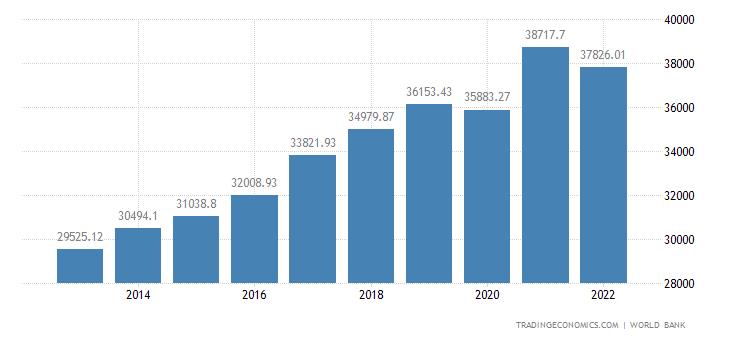 Estonia GDP per capita PPP