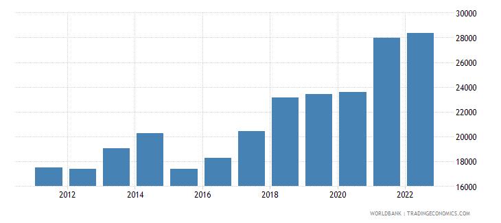 estonia gdp per capita us dollar wb data