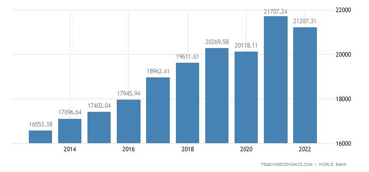 Estonia GDP per capita
