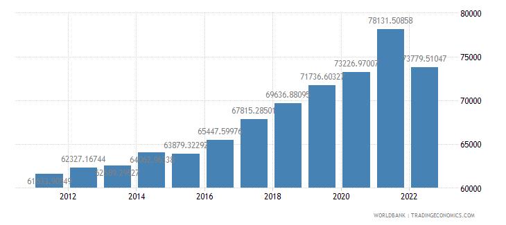 estonia gdp per person employed constant 1990 ppp dollar wb data