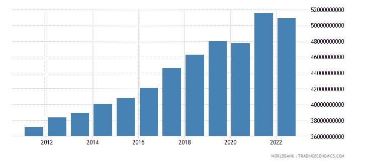 estonia gdp ppp constant 2005 international dollar wb data