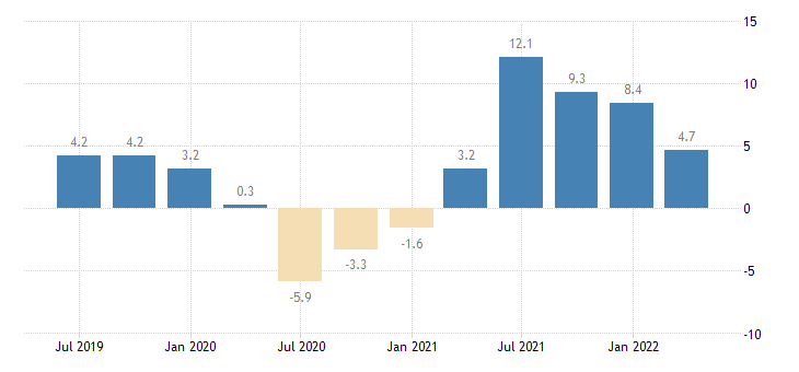 estonia gdp volumes eurostat data