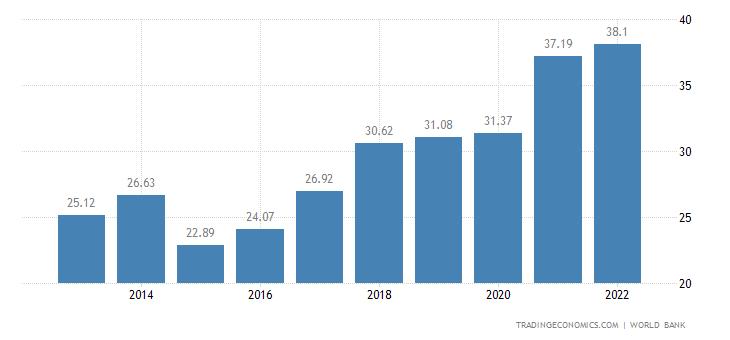 Estonia GDP