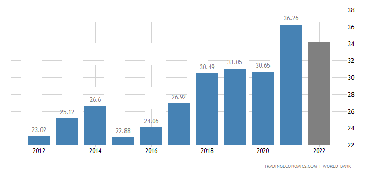 Estonia GDP