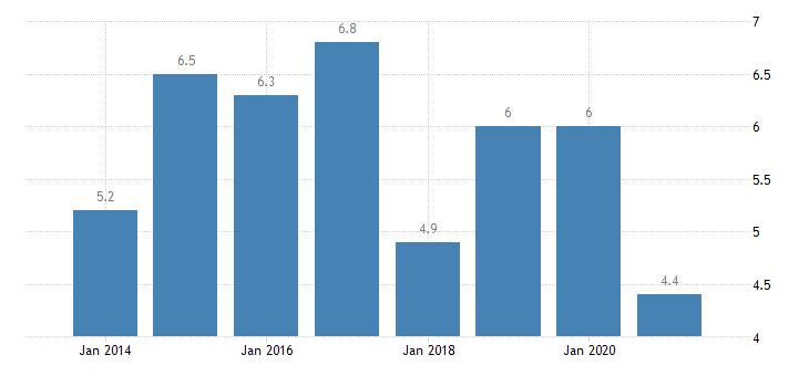 estonia gender employment gap eurostat data