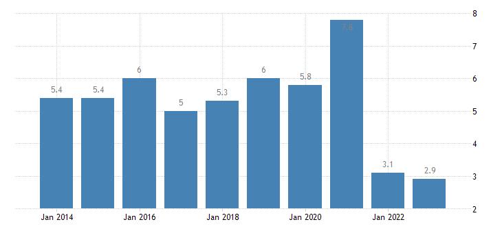 estonia gender employment gap rural areas eurostat data