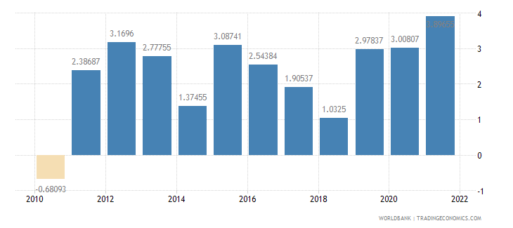 estonia general government final consumption expenditure annual percent growth wb data