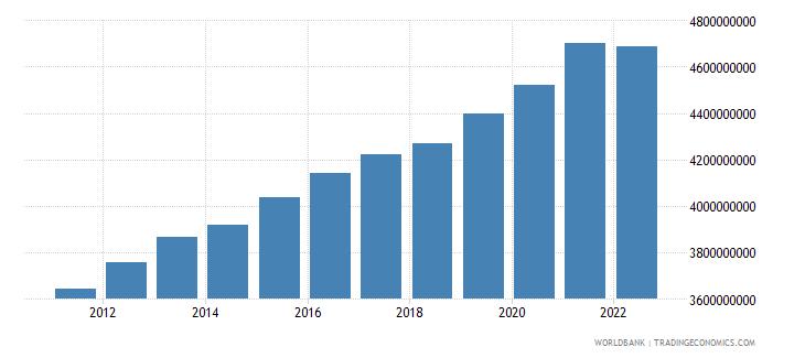 estonia general government final consumption expenditure constant lcu wb data