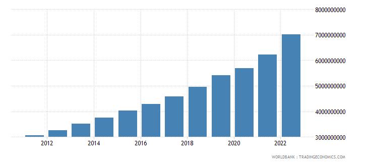 estonia general government final consumption expenditure current lcu wb data
