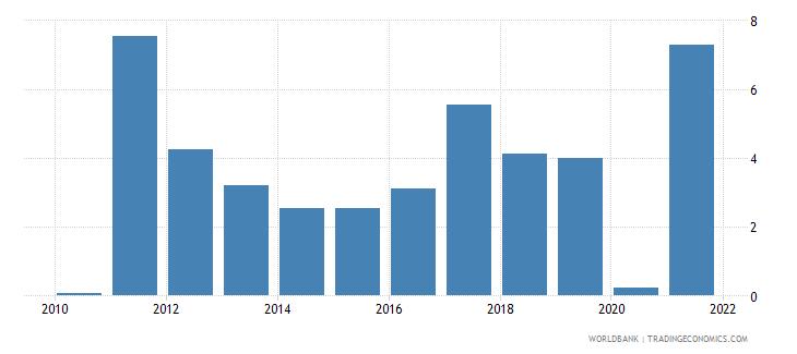 estonia gni growth annual percent wb data