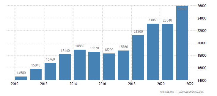 estonia gni per capita atlas method us dollar wb data