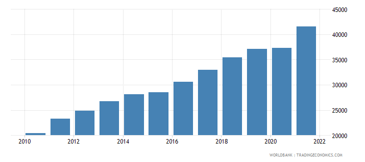 estonia gni per capita ppp us dollar wb data