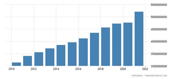 estonia gni ppp constant 2011 international $ wb data