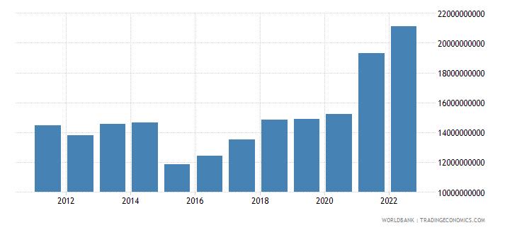 estonia goods exports bop us dollar wb data