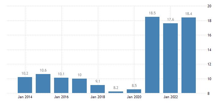 estonia gov consolidated gross debt eurostat data