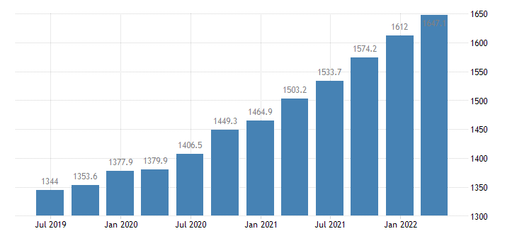 estonia gov final consumption expenditure current prices eurostat data