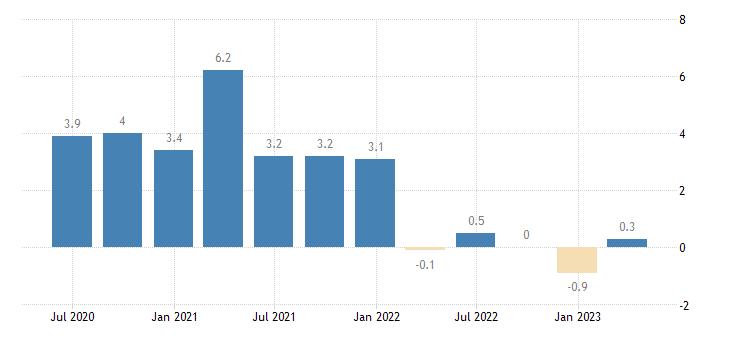 estonia gov final consumption expenditure volumes eurostat data