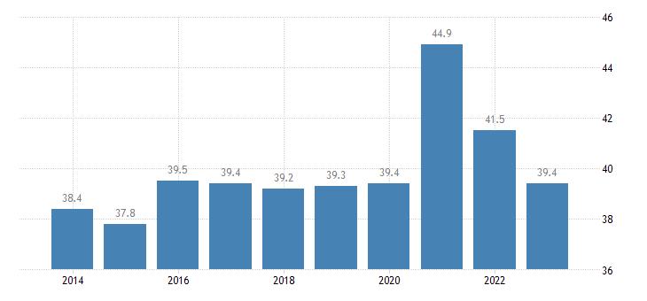 estonia gov revenue expenditure main aggregates eurostat data