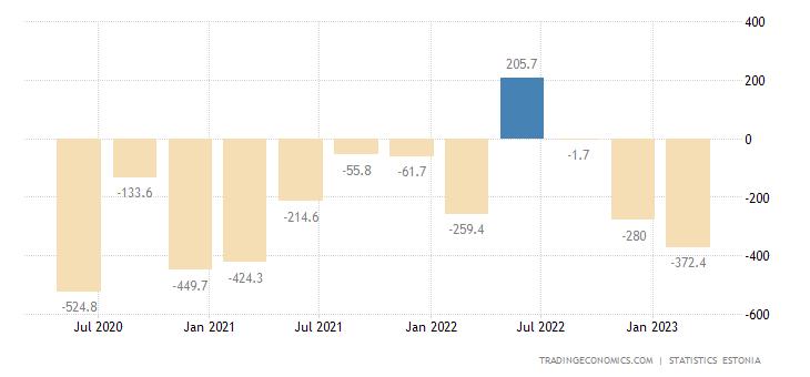 Estonia Government Budget Value