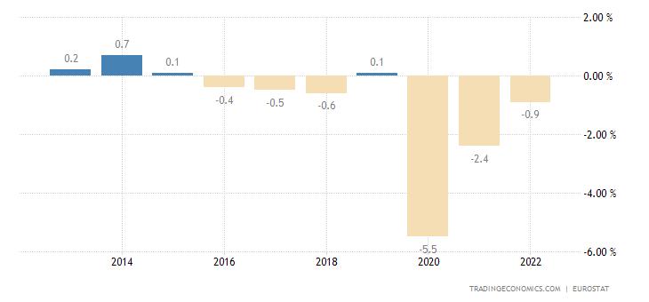Estonia Government Budget
