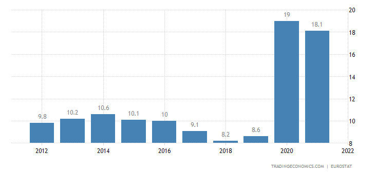 Estonia Government Debt to GDP