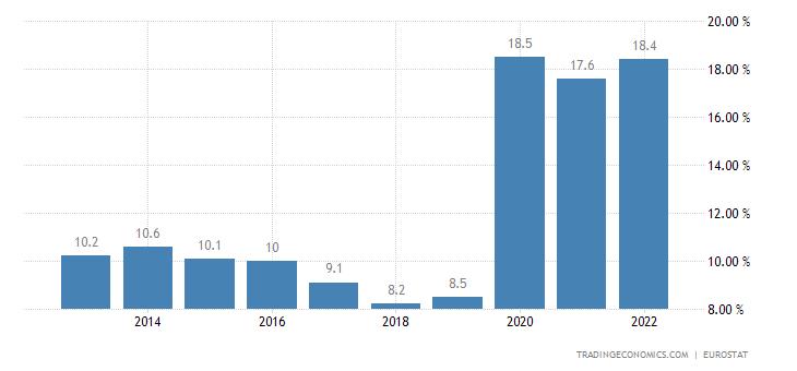 Estonia Government Debt to GDP