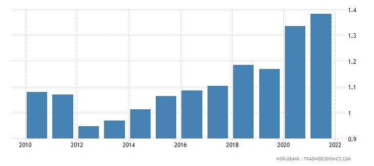 estonia government effectiveness estimate wb data