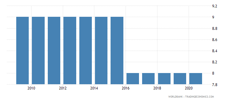 estonia government effectiveness number of sources wb data