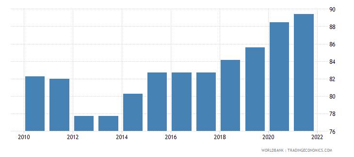 estonia government effectiveness percentile rank wb data