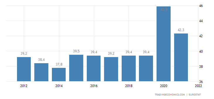 Estonia Government Spending to GDP
