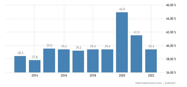 Estonia Government Spending to GDP