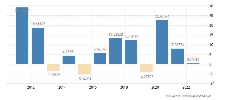 estonia gross capital formation annual percent growth wb data