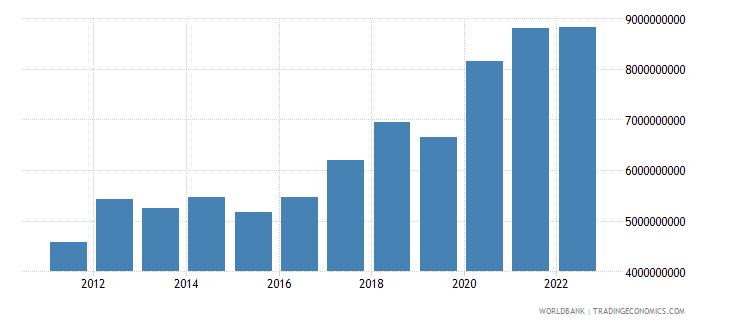 estonia gross capital formation constant lcu wb data