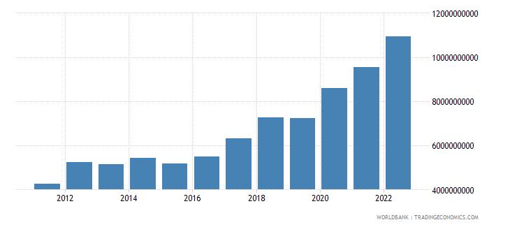 estonia gross capital formation current lcu wb data