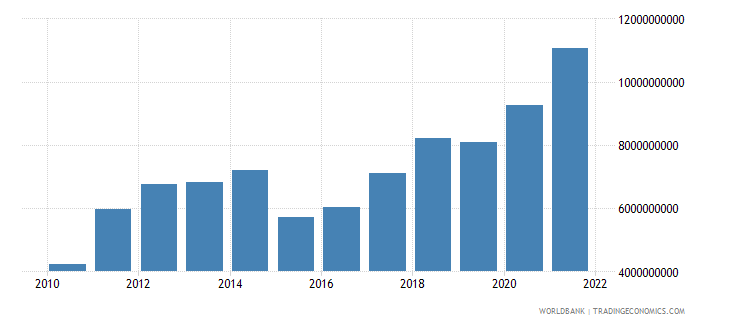 estonia gross capital formation us dollar wb data